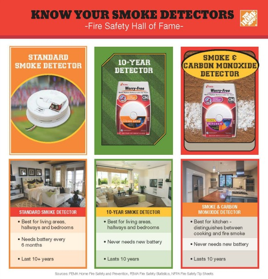 Fire Safety -Types of Smoke Detectors