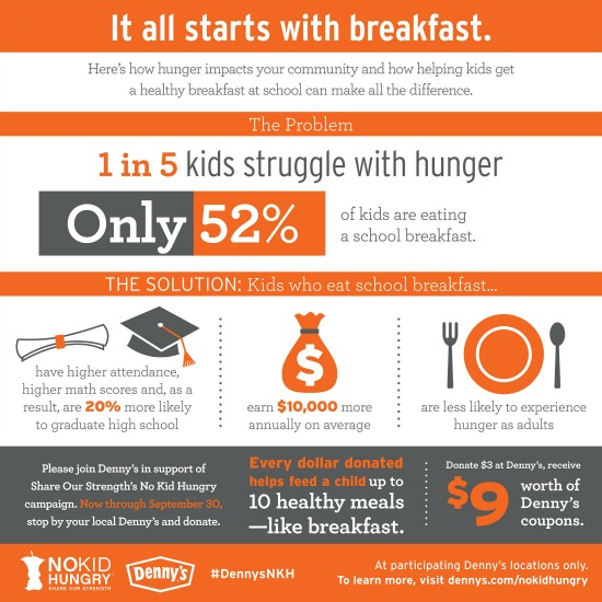 Denny's No Kid Hungry statistics