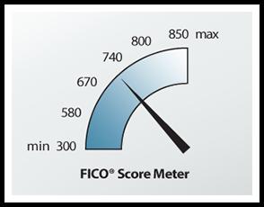 FICO Score Meter